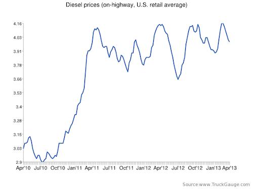 fuel chart 4-8-13
