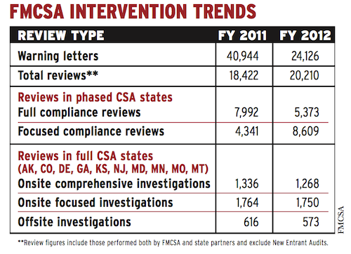 Review figures include those performed both by FMCSA and state partners and exclude New Entrant Audits.