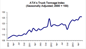 07 23 13 Tonnage Graph for Posting