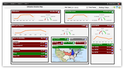 TMW Systems has a visual dashboard tool called Transport Analytics for users to create reports and scorecards.