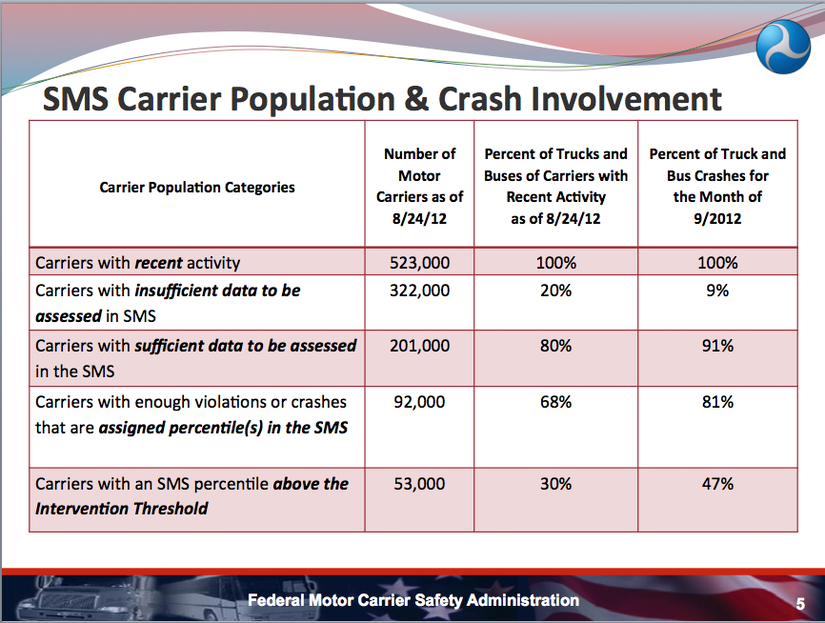 Fmcsa part 7 for Motor carrier safety administration