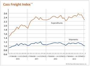 Cass Freight Index (click to enlarge)