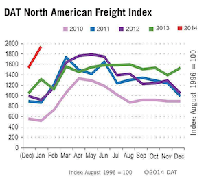 Extreme weather drives up truckload freight volume on the spot market to the highest levels since post Hurricane Katrina.  (PRNewsFoto/DAT)