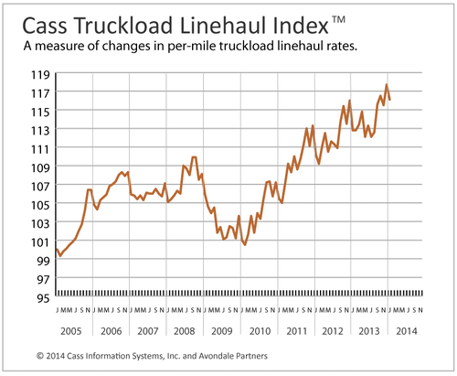 Cass Truckload Index (click to enlarge)