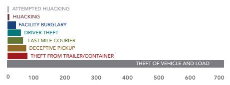 2013 cargo theft type