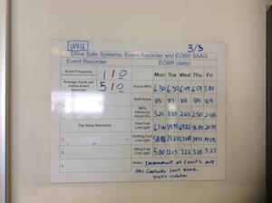 Con-way displays weekly fuel efficiency metrics captured by Vnomics in its dispatch center
