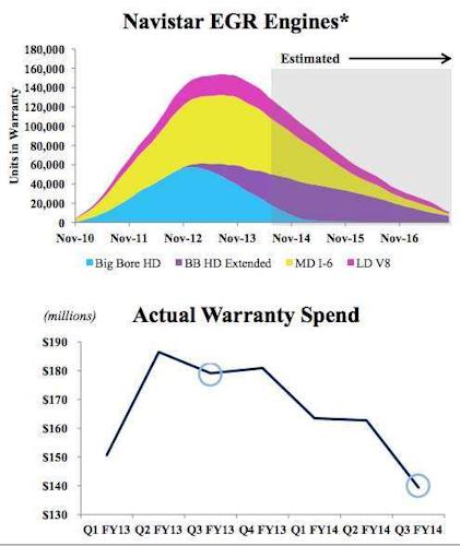 NAV_warranty