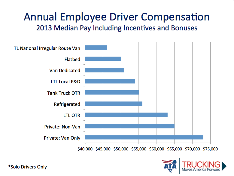 Truck Driver Salary >> Ata Driver Compensation Study To Offer Benchmarks On Pay