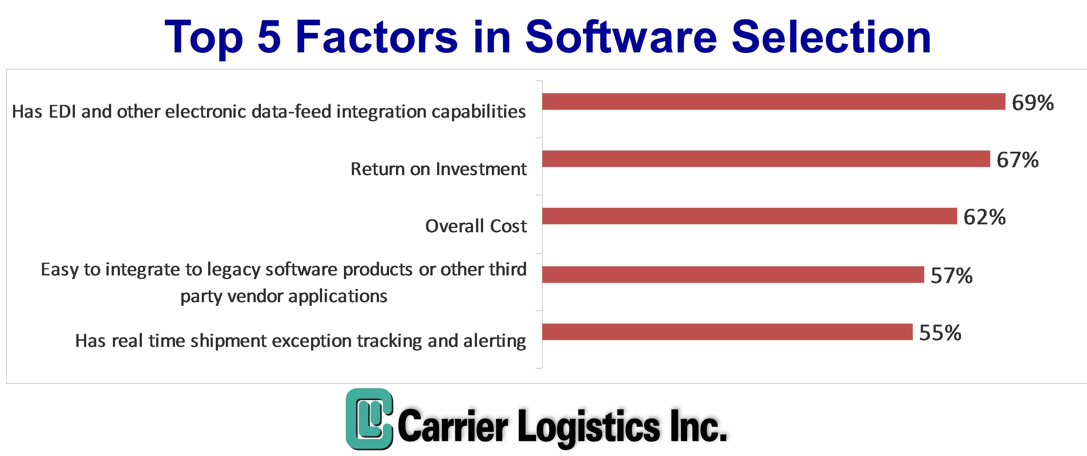 Research: what criteria trucking execs use to select TMS software