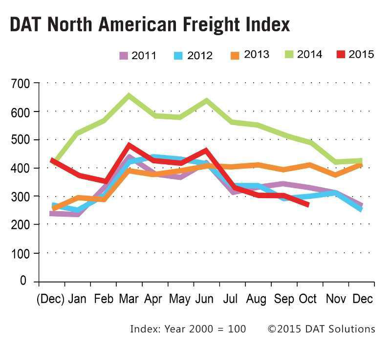 DAT Solutions - Freight Index