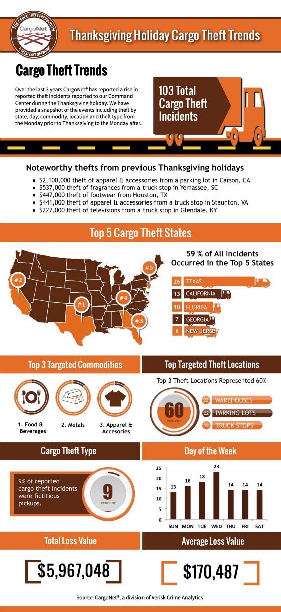 Thanksgiving-Cargo-Thefts-CargoNet