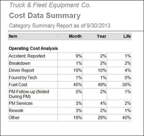 Dossier Systems integrates with accounting packages to break down maintenance costs.