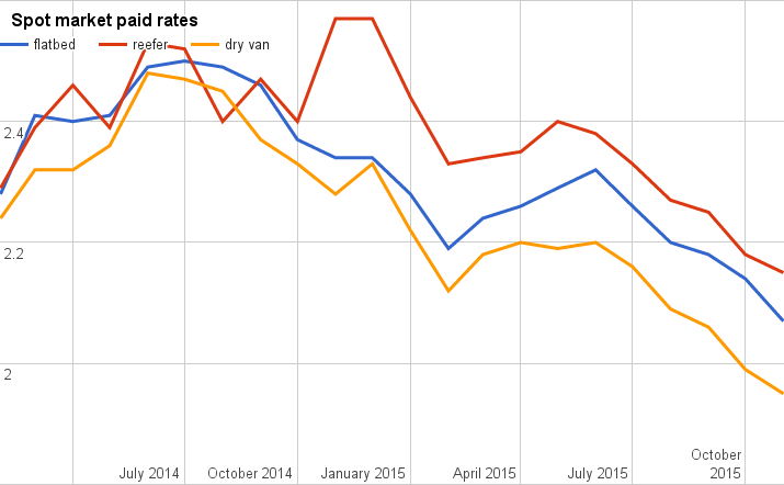 Truckload rates sunk again in November (charts)