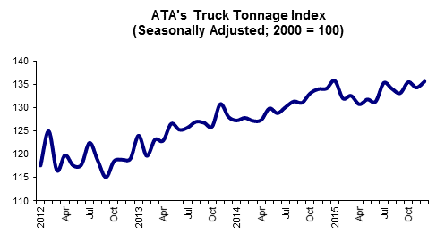 Indicators: Tonnage, freight demand rise, conditions for carriers poised for take off