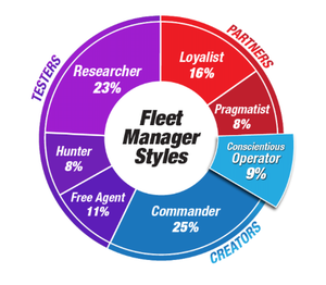 What kind of fleet manager are you?