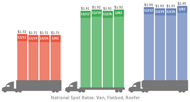 Indicators: Freight surge boosts rates, truck orders show signs of life