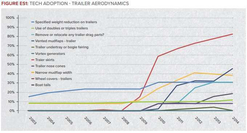 Trailer aerodynamics focus of recent Confidence Report