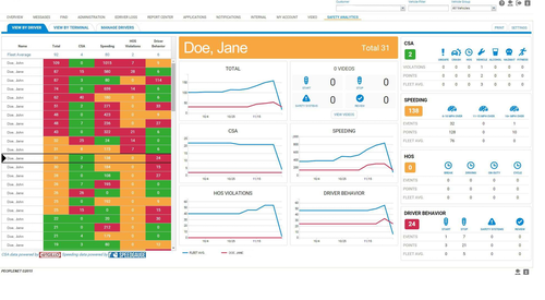 The Safety Analytics dashboard shows drivers with the highest collision risk.
