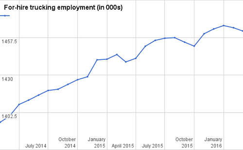 Indicators: Trucking drops another 2,400 jobs in March