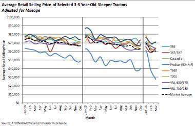 Used truck prices continue decline