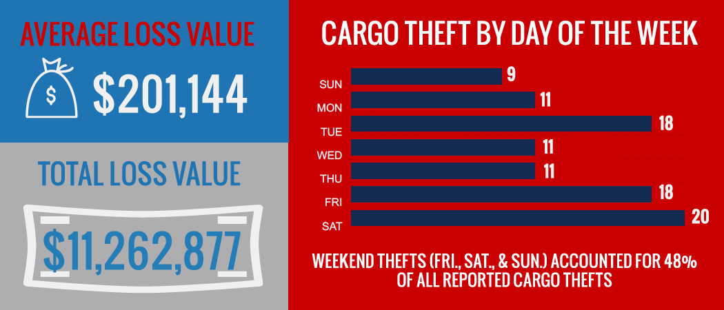CargoNet measured Memorial Day week losses over the last four years, along with the day with the most thefts.