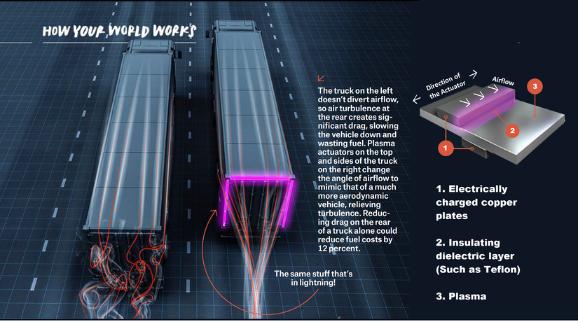 Chart showing how aerodynamics works