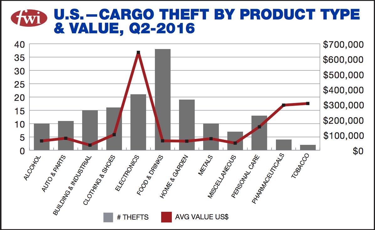 freightwatch-2q2016-value