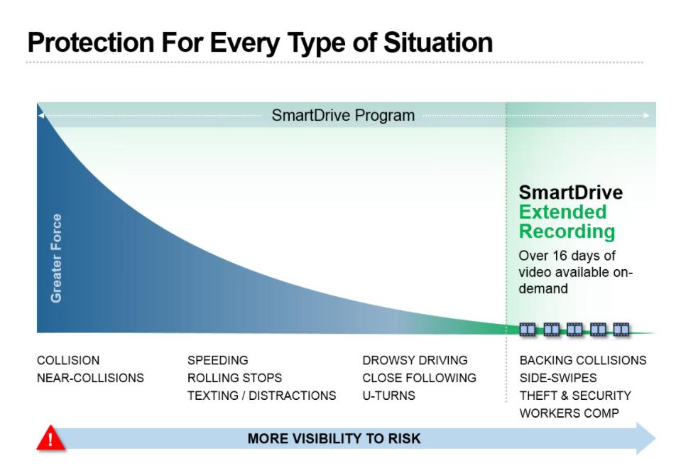 smartdrive-extended-recording-illustration