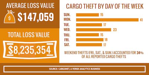 CargoNet recorded 107 cargo theft incidents during Thanksgiving week from 2012 through 2015.