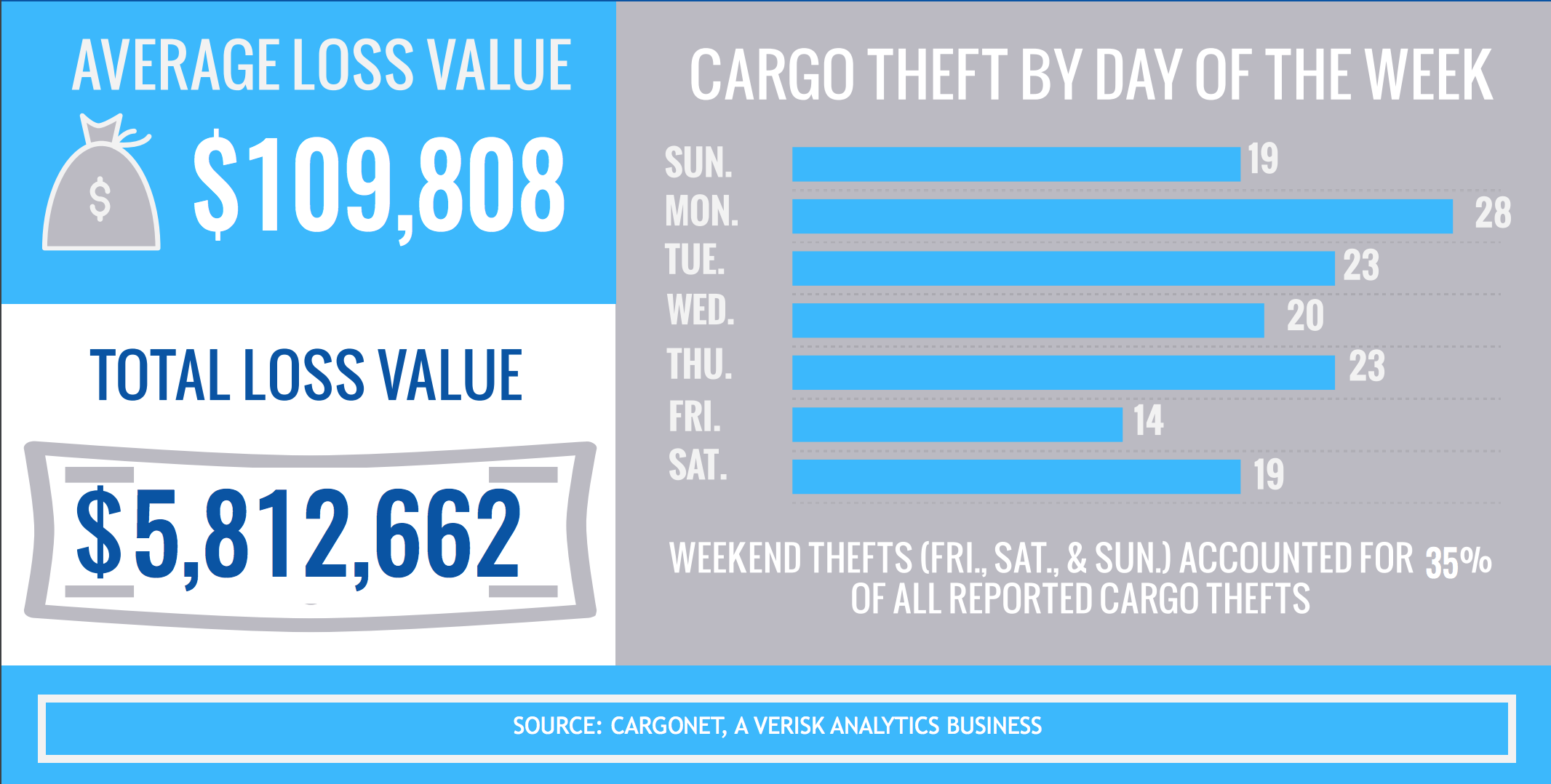 CargoNet says Dec. 29, Jan. 1 and Dec. 24 are the top three days for cargo thefts during the holiday season.
