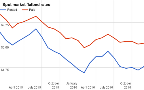December 2016 flatbed rates.