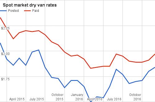 December 2016 dry van rates.