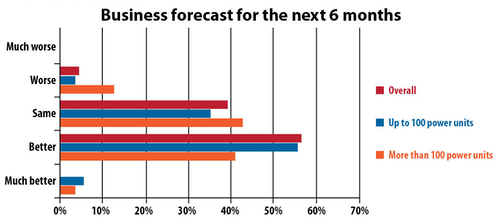 Business forecast