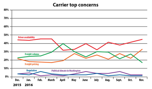 Fleet carrier concerns data