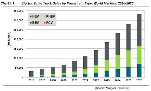 elec-drive-growth