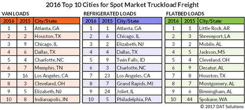 DAT Solutions 2016 spot market truckload freight rankings