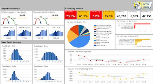 Michelin Tire Care service monitor view