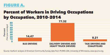 According To A Report From The Center For Global Policy Solutions Cgps 2 86 Percent Of All Workers In The U S Are Employed In Driving Occupations And