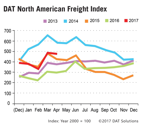 DAT North American Freight Index