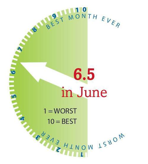 June Production Scale