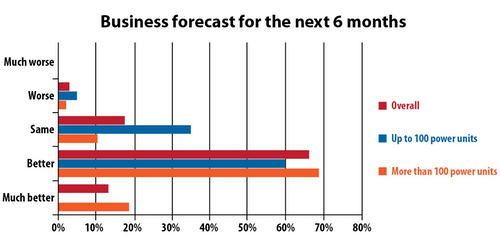 6 Month Business Forecast