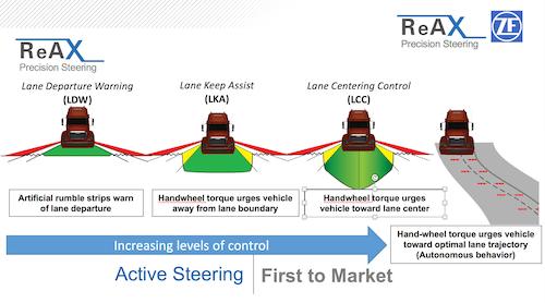 ZF ReAx active steering illustration