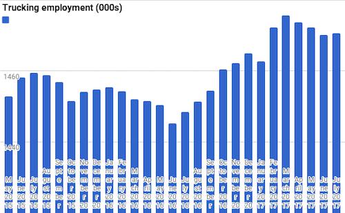Trucking employment index chart