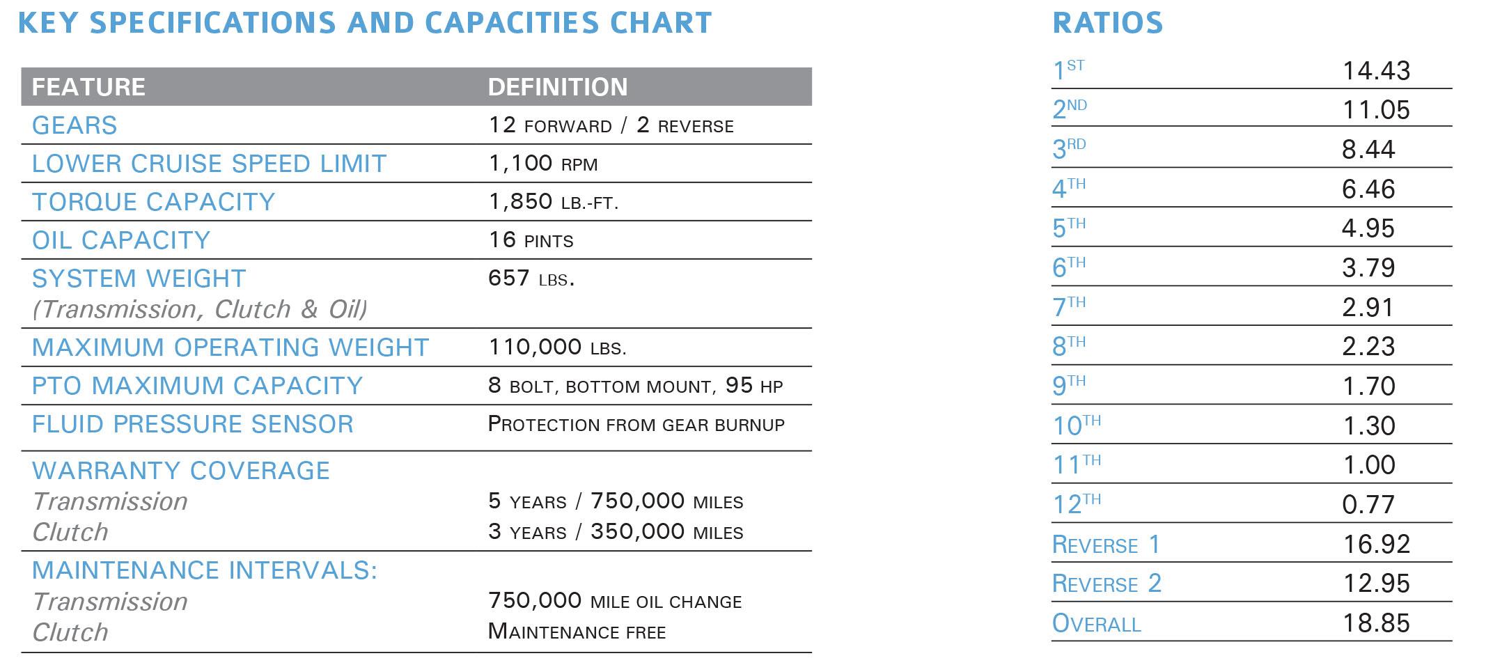 Key Specs and Capacity Chart