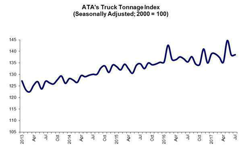 ATA's Truck Tonnage Index
