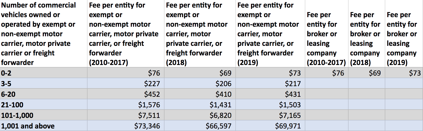 Carrier Registration Fee Chart