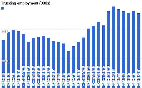 Trucking employment index
