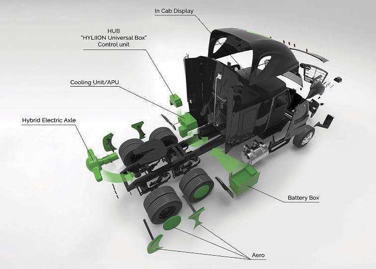 Hyliion Guarantees Big Fuel Savings With Its 6x4he Retrofit