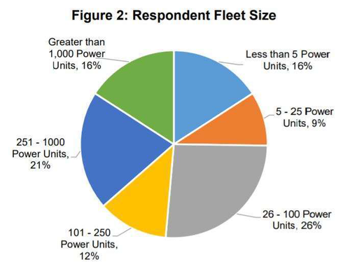 Respondent fleet size index