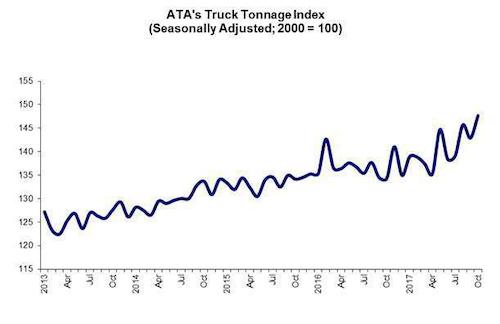 ATA's Truck Tonnage Index